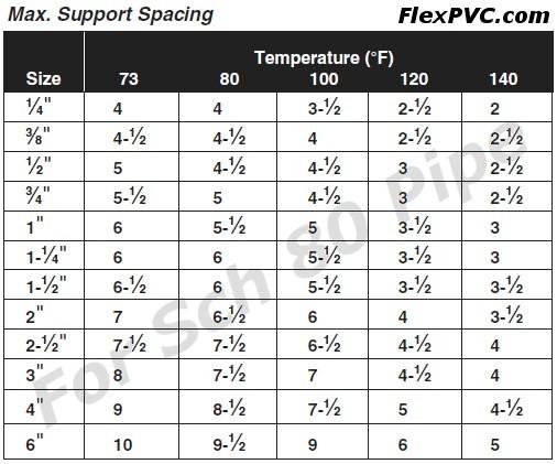 FlexPVC®.com FAQ for flexible PVC pipe, rigid pvc pipe, hose, tubing ...